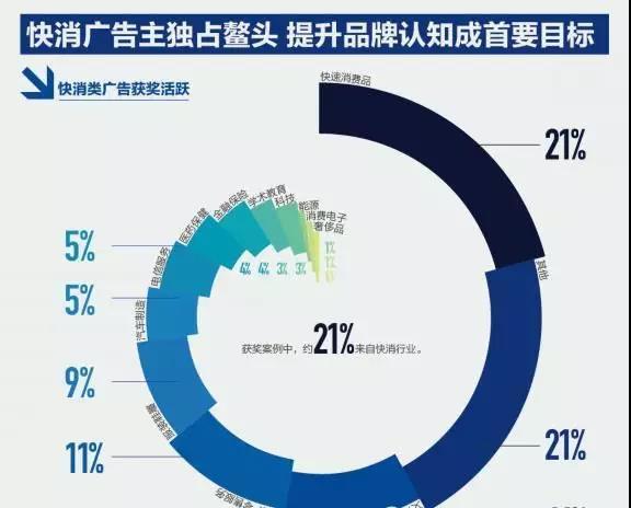 数字营销报告:7成广告主增加数字营销预算